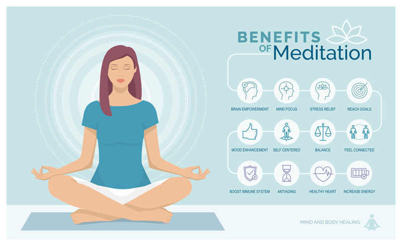 Meditations Benefits